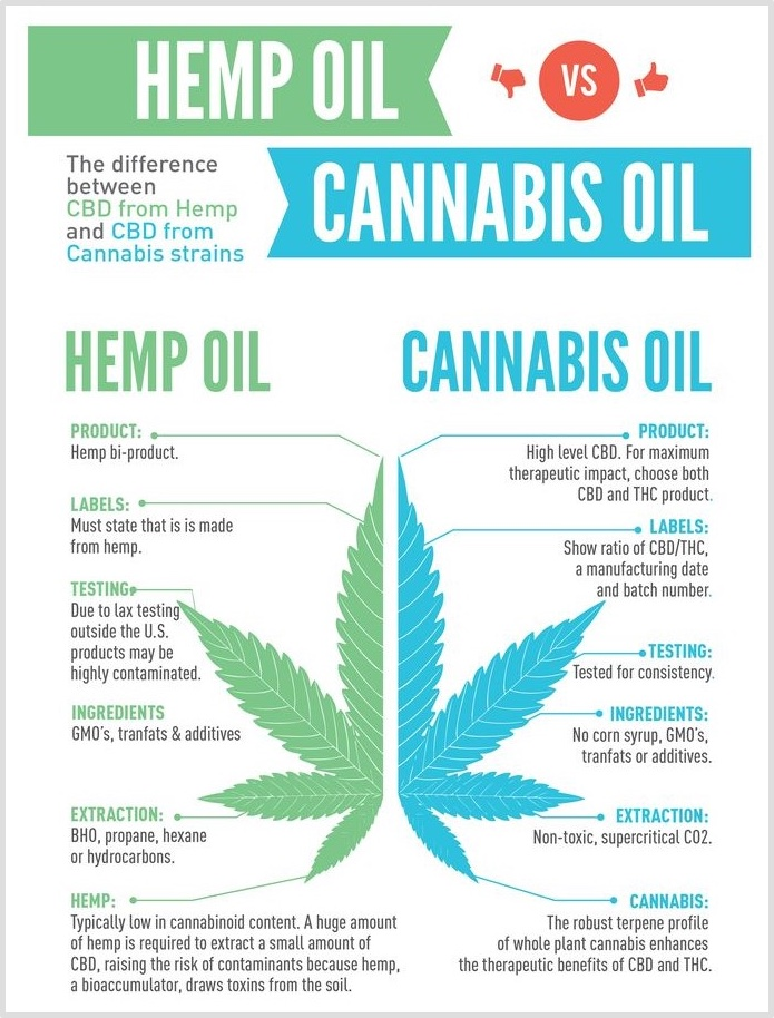 CBD et THC