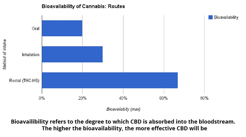 """biodisponibilité du cannabis """"width ="""" 820 """"height ="""" 455 """"srcset ="""" https://www.cannainsider.com/reviews/wp-content/uploads/sites/2/2019/04/bioavailable-of-cannabis .jpg 820w, https://www.cannainsider.com/reviews/wp-content/uploads/sites/2/2019/04/bioavailability-of-cannabis-300x166.jpg 300w, https://www.cannainsider.com /reviews/wp-content/uploads/sites/2/2019/04/bioavailable-of-cannabis-768x426.jpg 768w, https://www.cannainsider.com/reviews/wp-content/uploads/sites/2/ 2019/04 / biodisponibilité-du-cannabis-60x33.jpg 60w """"tailles ="""" (largeur max: 820px) 100vw, 820px """"/></p></noscript><p><strong>C'est important parce que…</strong></p><p>Comprendre les produits CBD sur le marché et leur biodisponibilité vous aidera à choisir un produit qui vous convient.</p><p>Voici un bref aperçu de la biodisponibilité pour les modes les plus courants de consommation de CBD –</p><p><img class="""