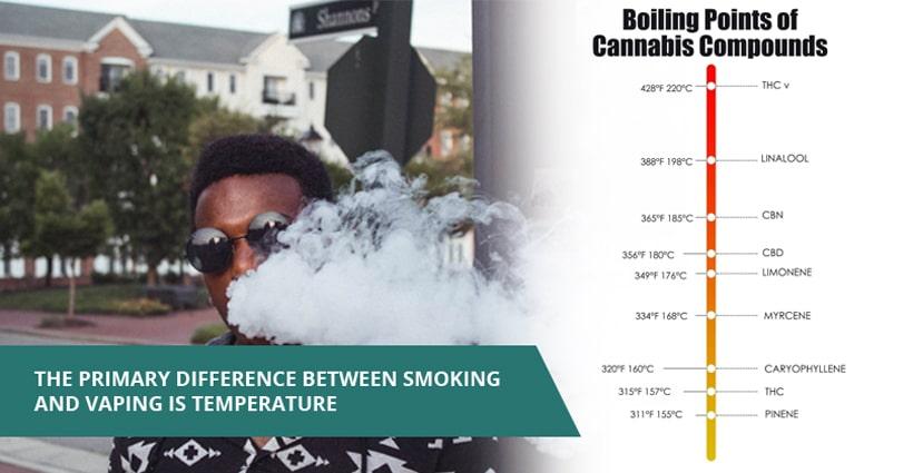 """points d'ébullition des composés du cannabis """"width ="""" 820 """"height ="""" 425 """"srcset ="""" https://www.cannainsider.com/reviews/wp-content/uploads/sites/2/2019/04/boiling -points-of-cannabis-compounds.jpg 820w, https://www.cannainsider.com/reviews/wp-content/uploads/sites/2/2019/04/boiling-points-of-cannabis-compounds-300x155. jpg 300w, https://www.cannainsider.com/reviews/wp-content/uploads/sites/2/2019/04/boiling-points-of-cannabis-compounds-768x398.jpg 768w, https: // www. cannainsider.com/reviews/wp-content/uploads/sites/2/2019/04/boiling-points-of-cannabis-compounds-60x31.jpg 60w """"tailles ="""" (largeur max: 820px) 100vw, 820px """"/ ></p></noscript><p><strong>Et maintenant vous vous demandez peut-être…</strong></p><p>Si le vapotage est aussi efficace que le tabagisme, mais sans les cancérogènes nocifs, pourquoi certaines personnes choisissent-elles encore de fumer la fleur de CBD?</p><p><strong>Ce qui m'amène à la première raison pour laquelle les gens choisissent de fumer la fleur de CBD –</strong></p><p>La principale raison pour laquelle les gens choisissent de fumer le CBD par rapport à toute autre méthode est que le tabagisme est le moyen le plus rapide et le moins cher de profiter de la gamme complète des avantages que le CBD peut offrir.</p><p><img class="""