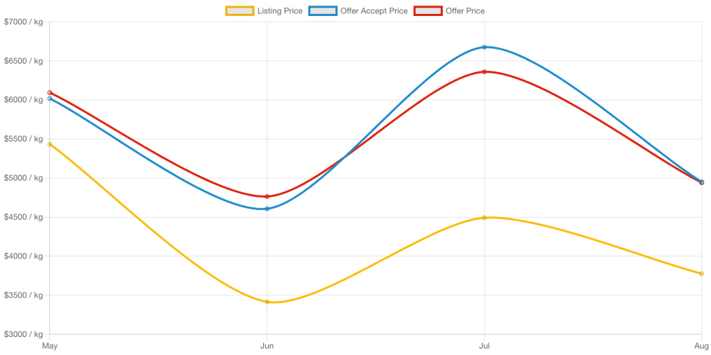 CBD Isolate indice des prix de gros