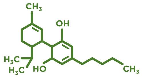 Molécule de CBD Cannabidiol